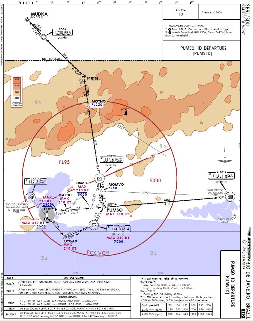 Navegação IFR: procedimentos de saída (SID)